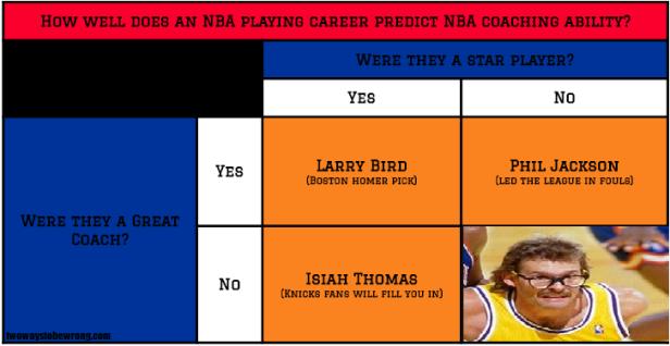 NBAplayertocoach