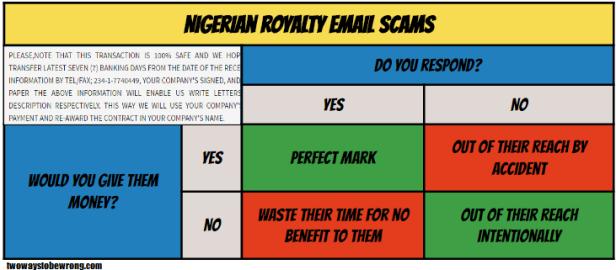 Nigerianroyalty